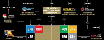 Road to Rio 2016! (Women)