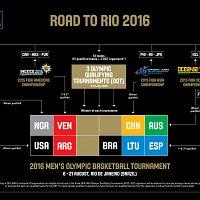 Road to Rio 2016! (Men's Bracket)
